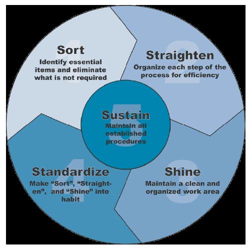 5S Compliance Chart